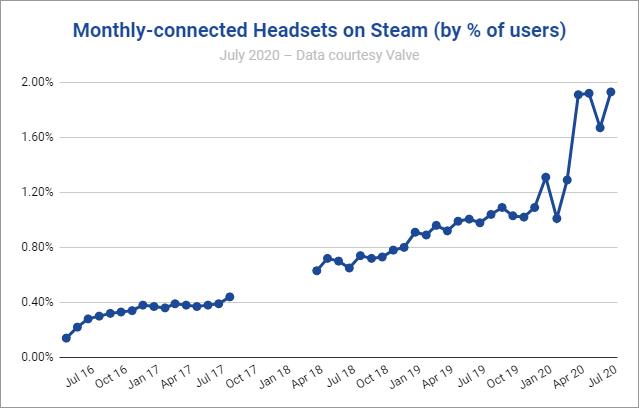 данные о виар шлемах в steam vr